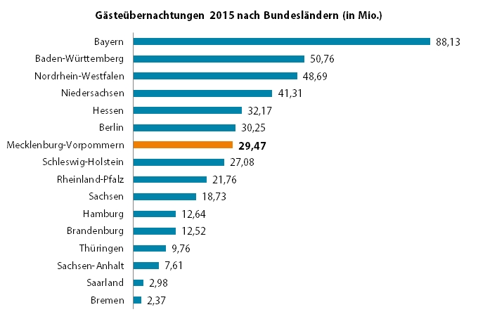 uebernachtungen_bundeslaender_2015