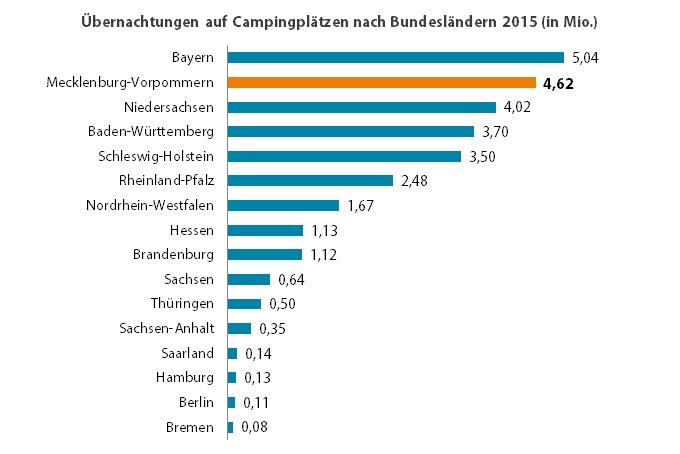 uebernachtungen_camping_bundeslaender_2015