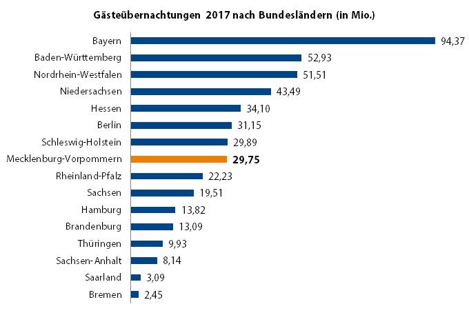 Der bundesländer einwohnerzahl Deutschland, wenn
