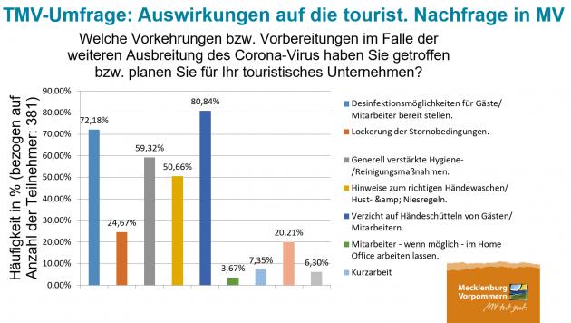 Aktuelles Lagebild zum Corona-Virus laut Umfrage des Tourismusverbandes MV